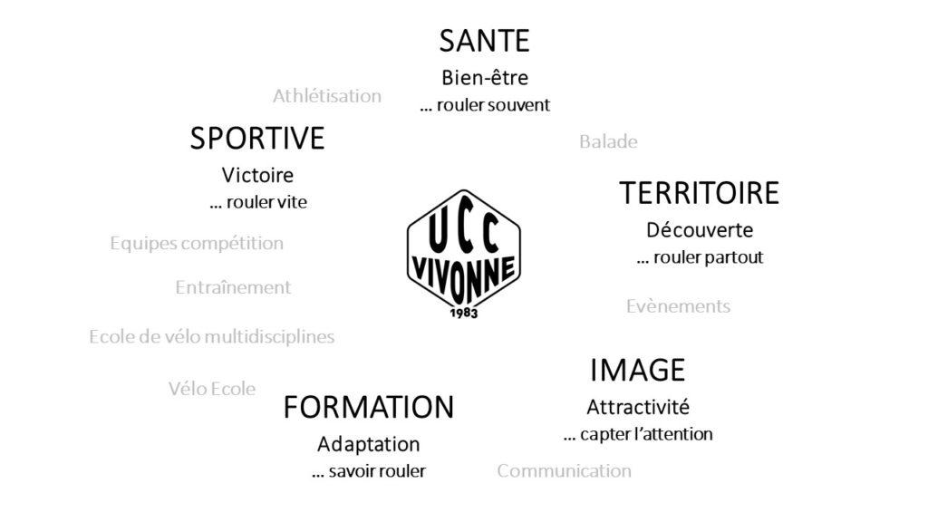 UCC Vivonne 5 axes de performance